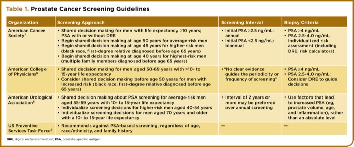 psa prostate cancer screening guidelines